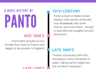 The History of Pantomime